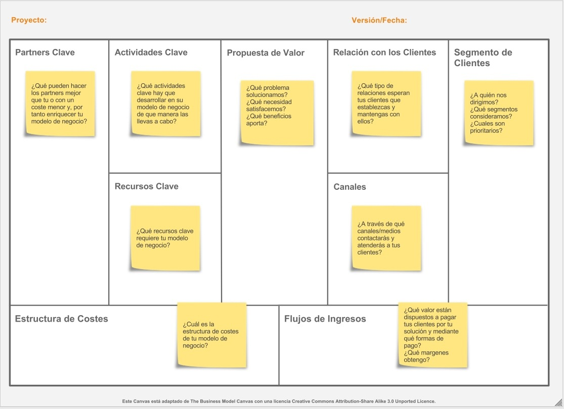 Business model canval español