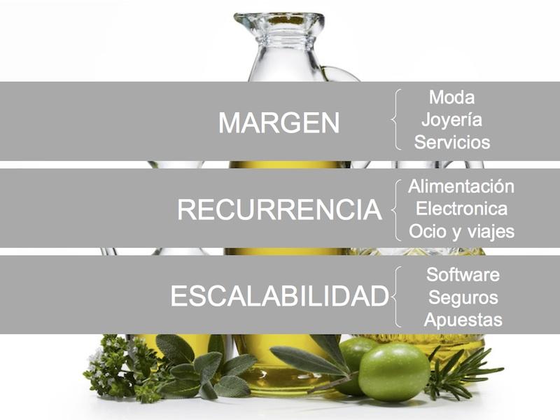 Modelos de negocio Ecommerce